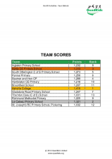 Download the Year 3 and 4 team results here
