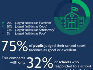 Opening School Facilities Survey - The Results